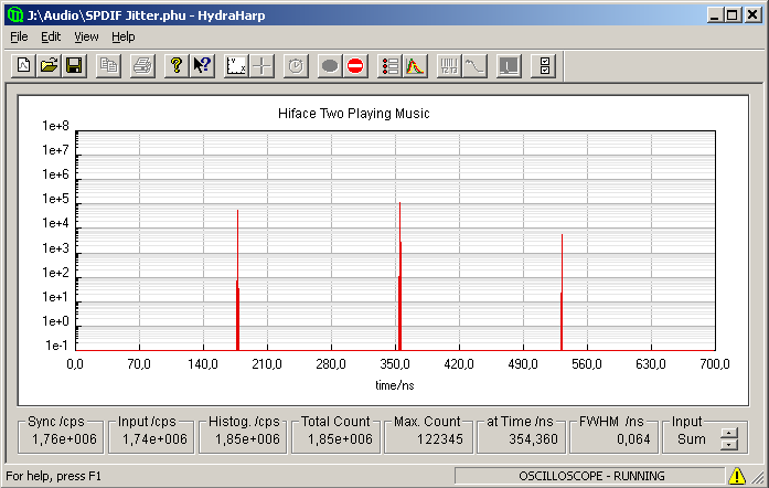 Timing histogram of Hiface interface playing music