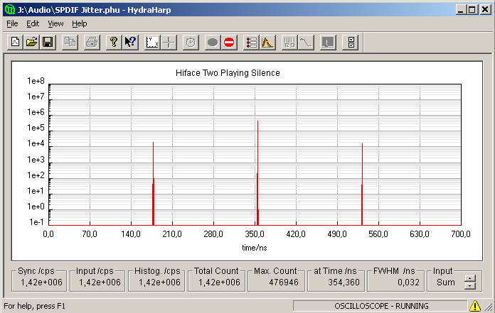 Timing histogram of Hiface interface playing digital zeroes