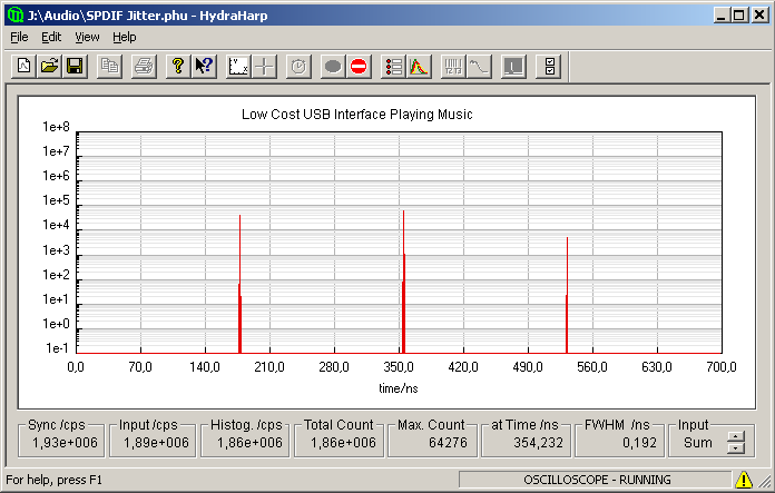 Timing histogram of Douk Audio USB-to-S/PDIF interface playing music