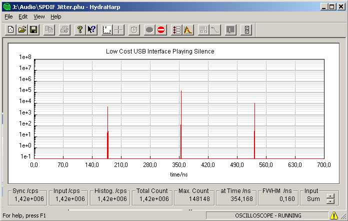 Timing histogram of Douk Audio USB-to-S/PDIF interface playing digital zeroes