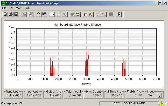Timing histogram of mainboard interface playing digital zeroes