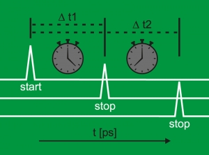 Image Picosecond Time Measurement