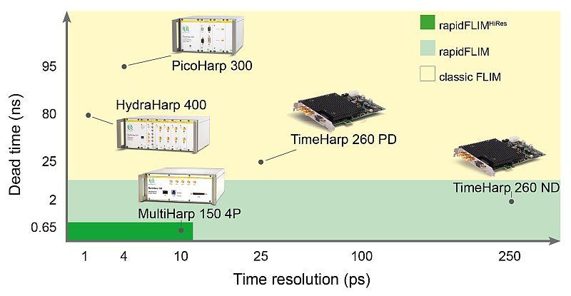 PicoQuant's TCSPC units for various FLIM acquistion methods