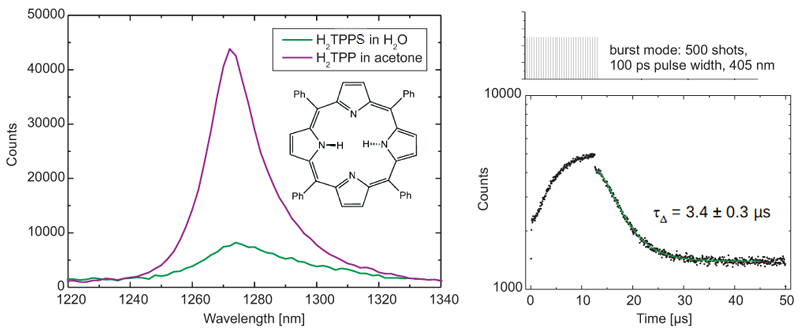 Spectrum and lifetime of singlet oxygen produced by H2TPPS in H2O