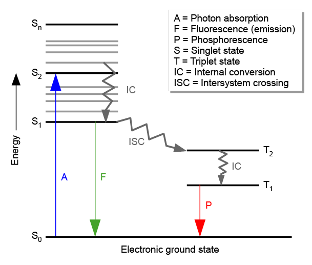 Fluorescence: radiative transition from excited state to lower state