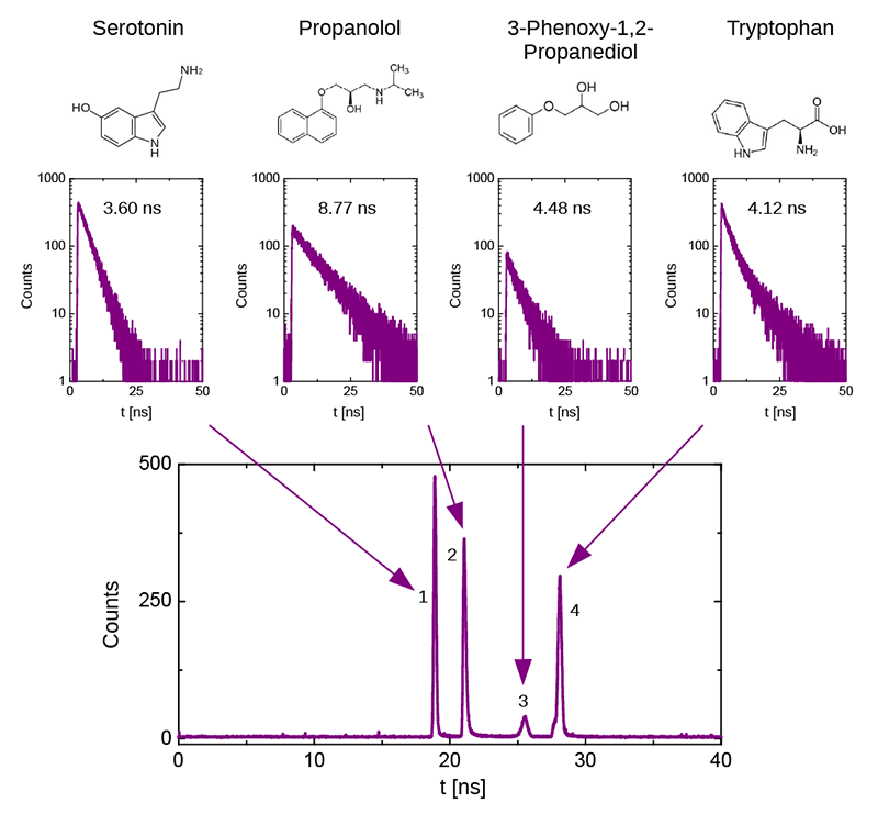 Electropheretic separation of small aromatics