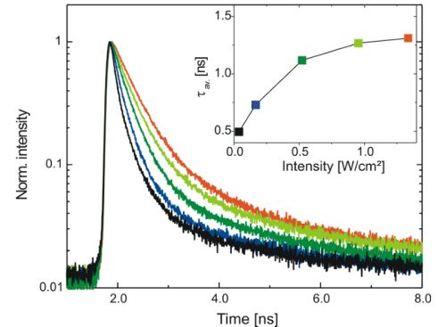 Intensity dependent decay studies of GaAs-based quantum wells.