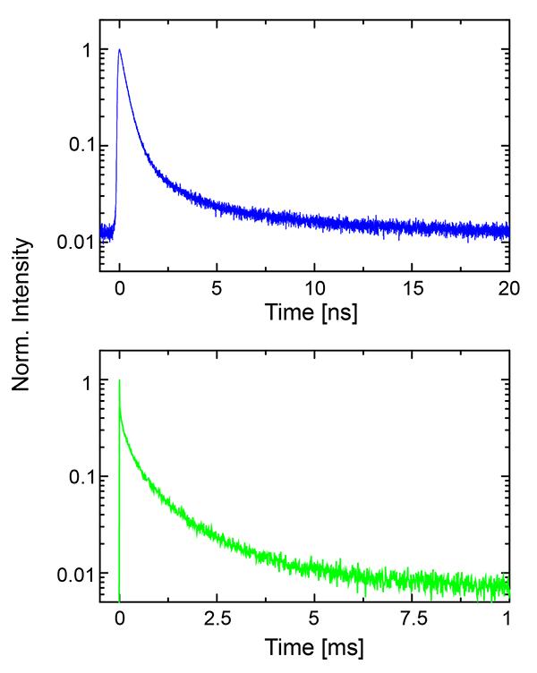 Lifetime ranges of different materials: GaAs top, Si nanodots, bottom