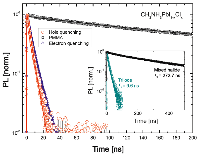 Determining electron-hole diffusion lengths in perovskite solar cells