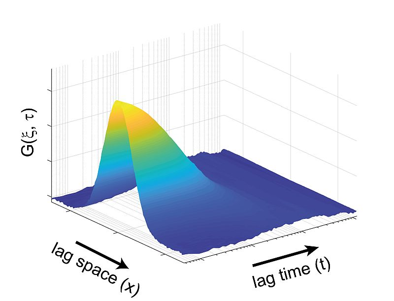 Spatiotemporal correlation plot generated by the MatLab code developed in collaboration with Jörg Enderlein (Georg August University Göttingen).