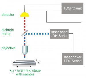 Generalized setup of a fluorescence lifetime imaging microscope