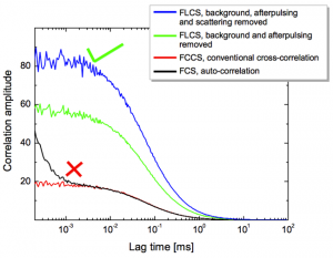 Fluorescence Lifetime Correlation Spectroscopy (FLCS)