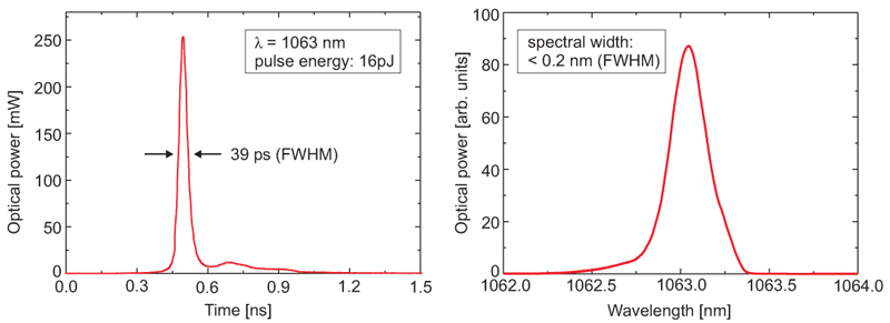 Example of a seed laser pulse and spectrum at 1063nm