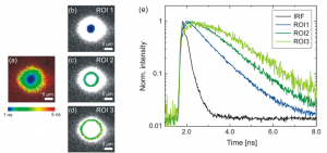 Studying the carrier diffusion in a GaAsP quantum well system with TRPL