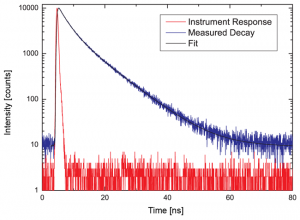 Time-resolved Fluorescence