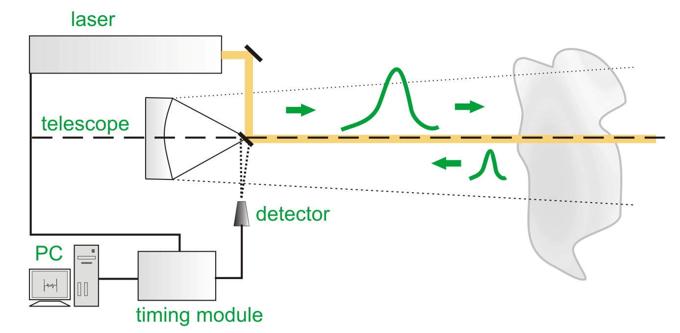 Sketch of typical LIDAR set-up