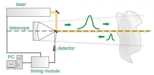Sketch of typical LIDAR set-up