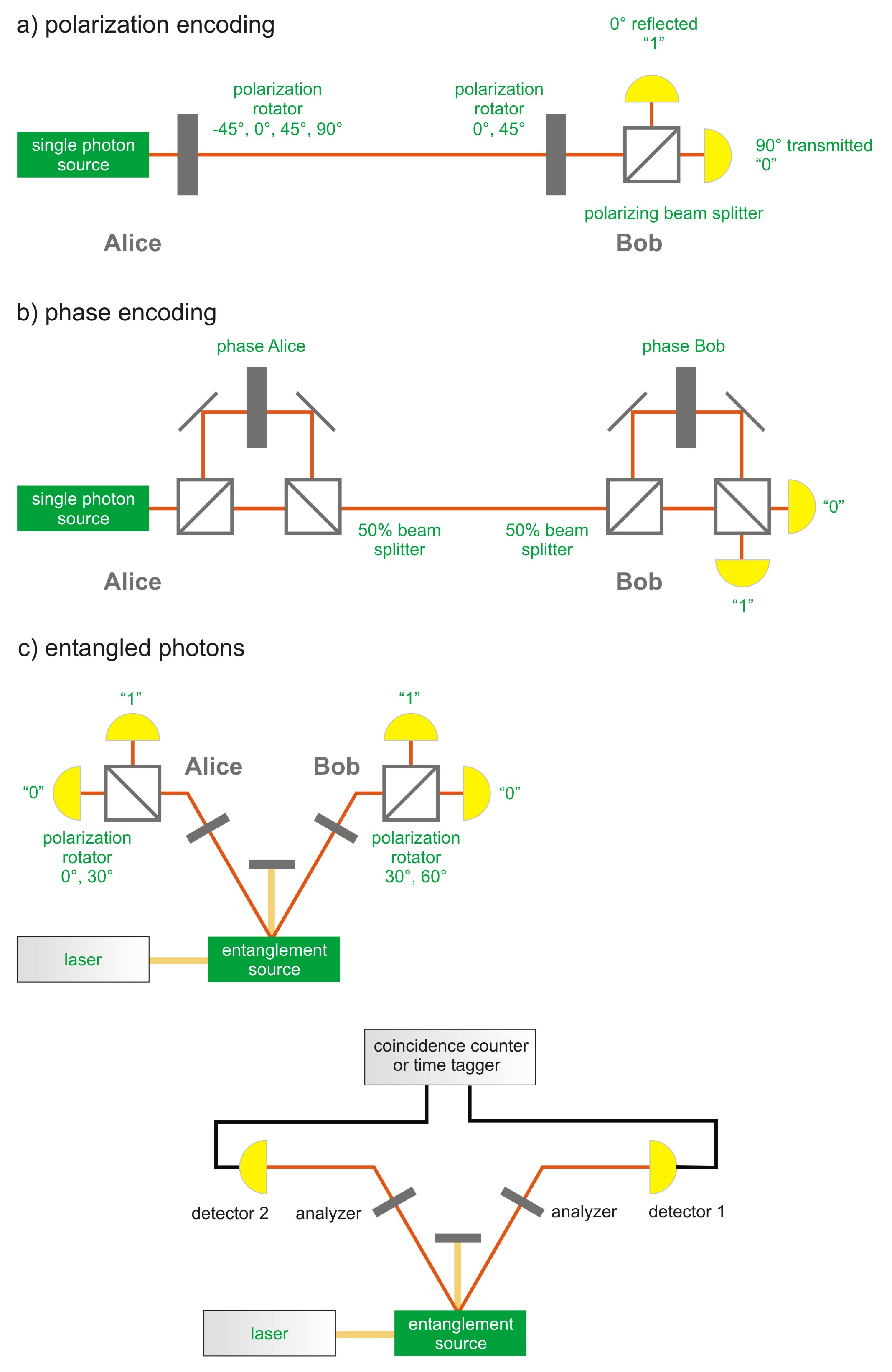Set-ups for Quantum Key Distribution (QKD)