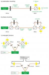Quantum Key Distribution (QKD)