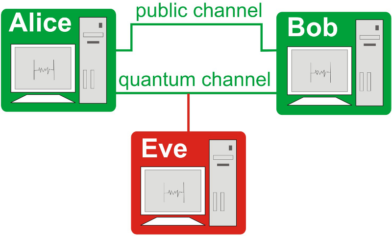 Quantum Key Distribution