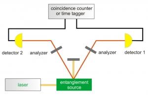 Scheme of a general set-up for entanglement measurements
