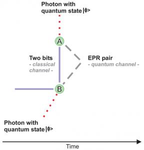 Image Quantum Teleportation