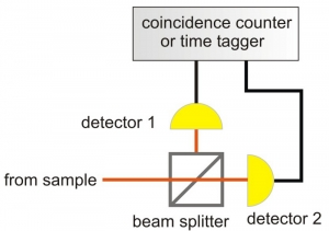 Scheme of a typical set-up for antibunching measurements