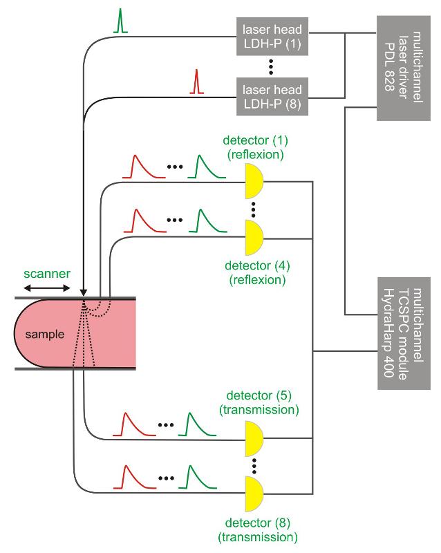 General scheme for a DOT/DOI setup