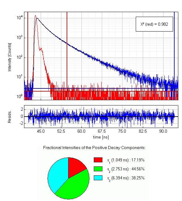 Apomyoglobin in buffer - anisotopy measurement