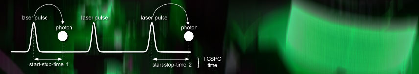 Header-photon-counting