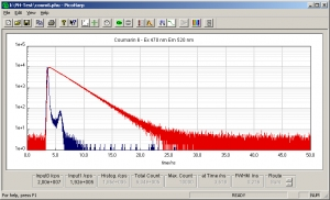 New TCSPC system software for PicoHarp300
