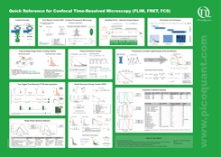 Quick Reference for Confocal Time-resolved Microscopy (FLIM, FRET, FCS)