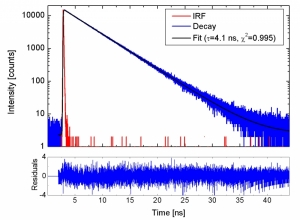 Anthracen decay measured with a Hybrid Photomultiplier Detector Assembly  | PMA Hybrid Series