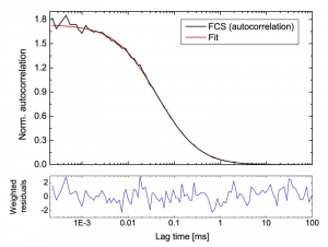 FCS of ATTO488 measured with a Hybrid Photomultiplier Detector Assembly  | PMA Hybrid Series