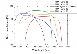 Detection efficiencies of the hybrid photomultiplier detector assemblies from the PMA Hybrid Series | PMA Hybrid Series