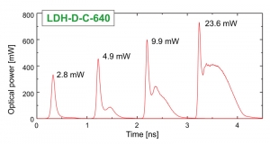 Example of pulse profiles of the LDH-P-C-640B at different output powers