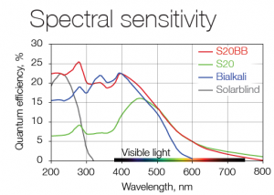 Spectral sensitivity  | LINCam
