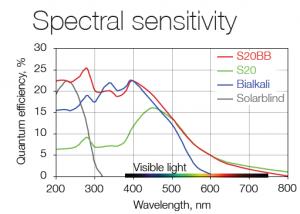 Spectral sensitivity  | LINCam
