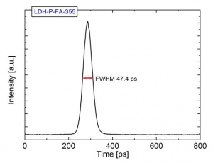 Pulse width of LDH-P-FA-355 measured with streak camera | LDH-FA Series