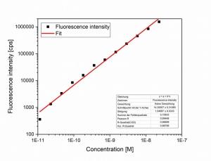 FluoTime 250 sensitivity | FluoTime 250