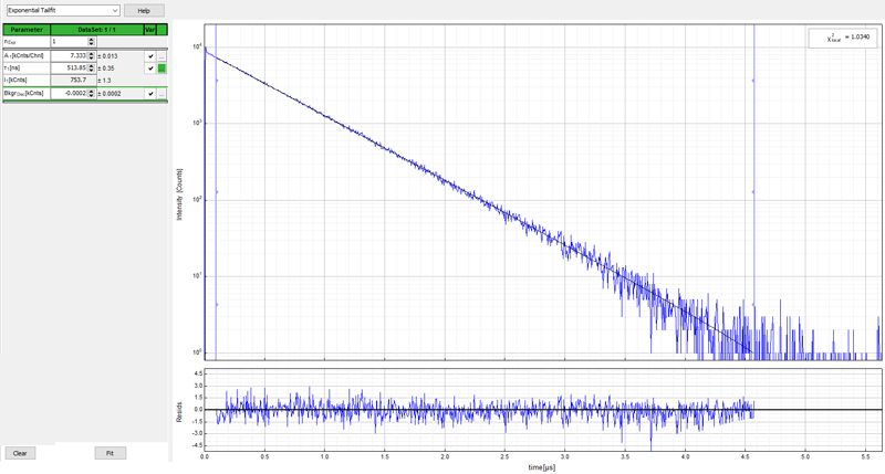 Time resolved emission of Ru(bpy)3 in water
