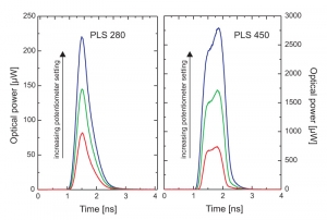 Pulse profile examples of the PLS Series pulsed LEDs