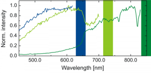 Excitation spectra of the 650 nm peak of the quantum well shows interaction of the bands