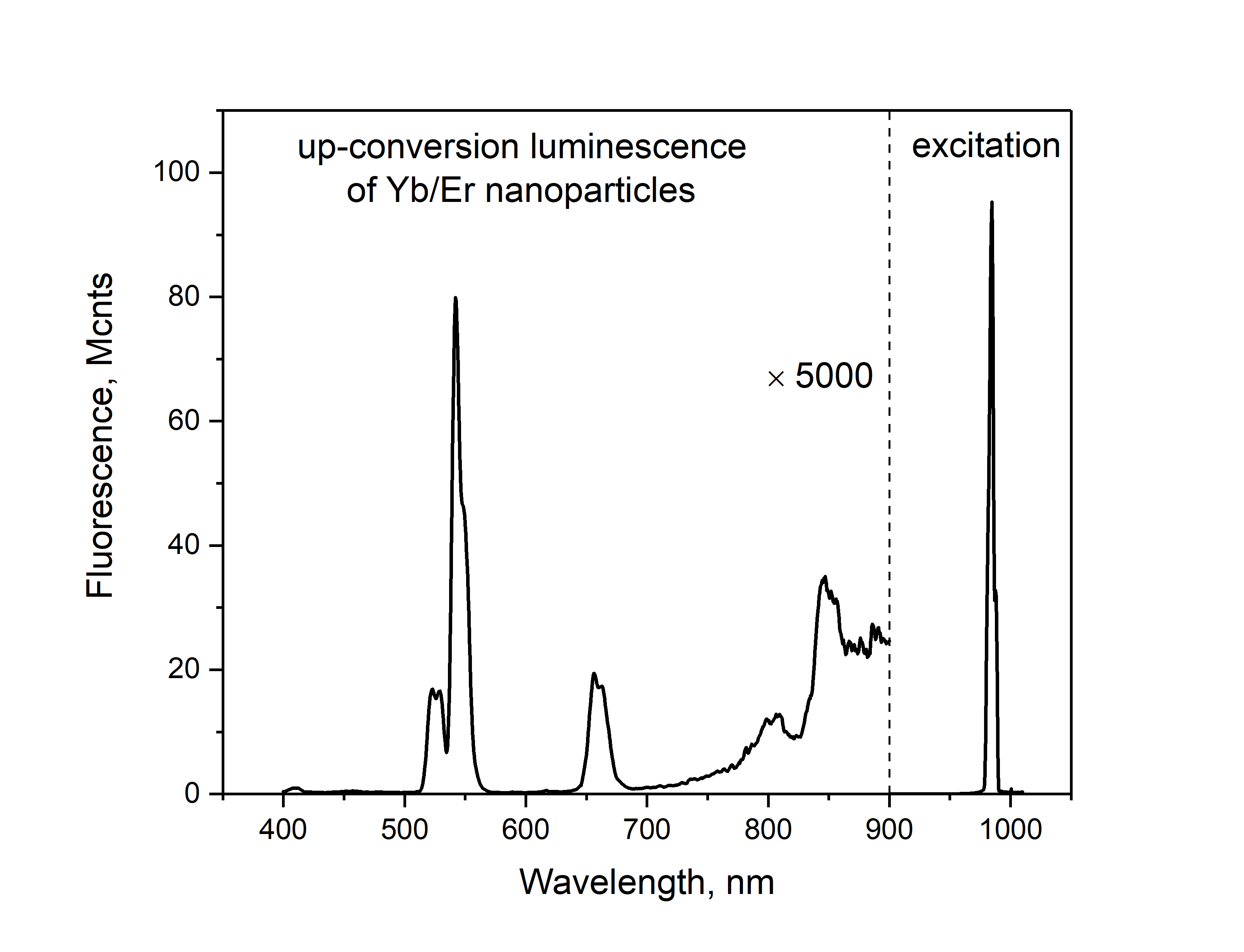 Er yb up-conversion nanoparticles
