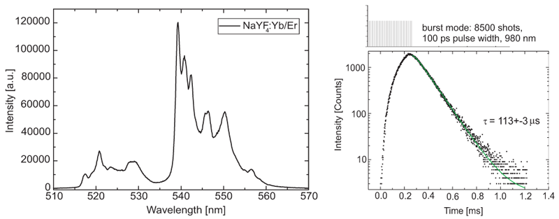Fluorescence upconversion using NaYF4:Yb/Er