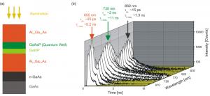 Transient TRPL spectrum of a quantum well illuminated at 595 nm