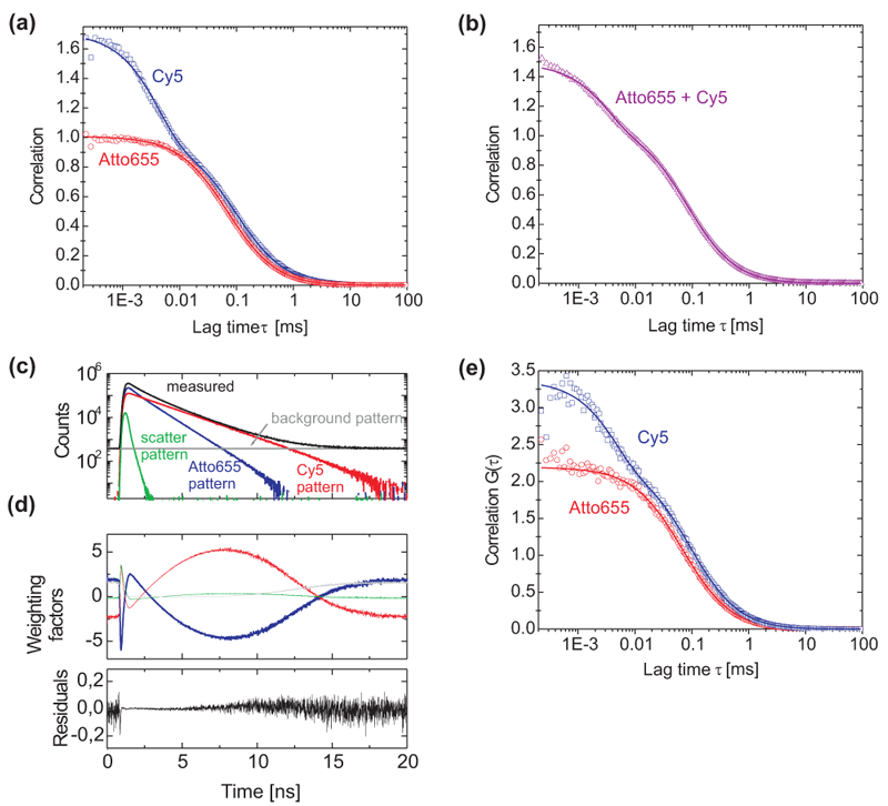 FLCS: lifetime-based unmixing of four signal components