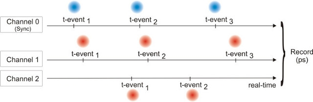 scheme - T2 mode of the TimeHarp 260