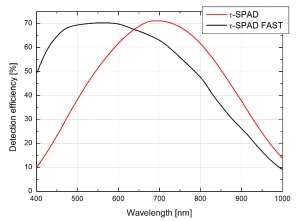 Detection efficiency of the Tau-SPAD