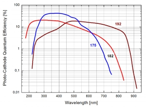 Detection effciency of the PMA Series